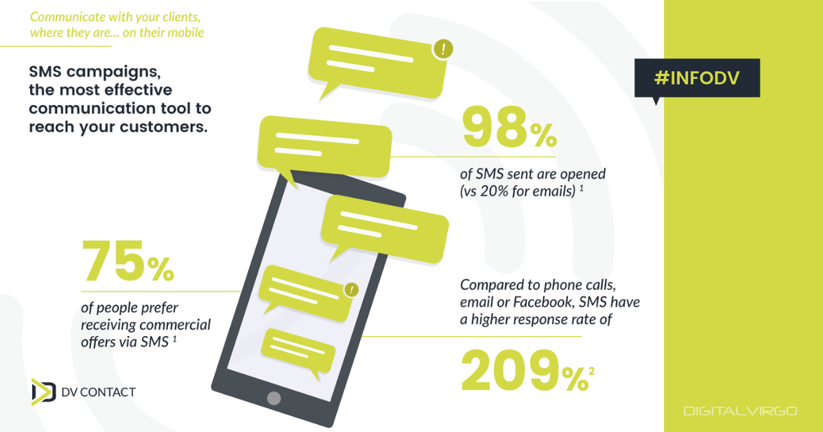 SMS campaigns, the most effective communication tool to reach your customers